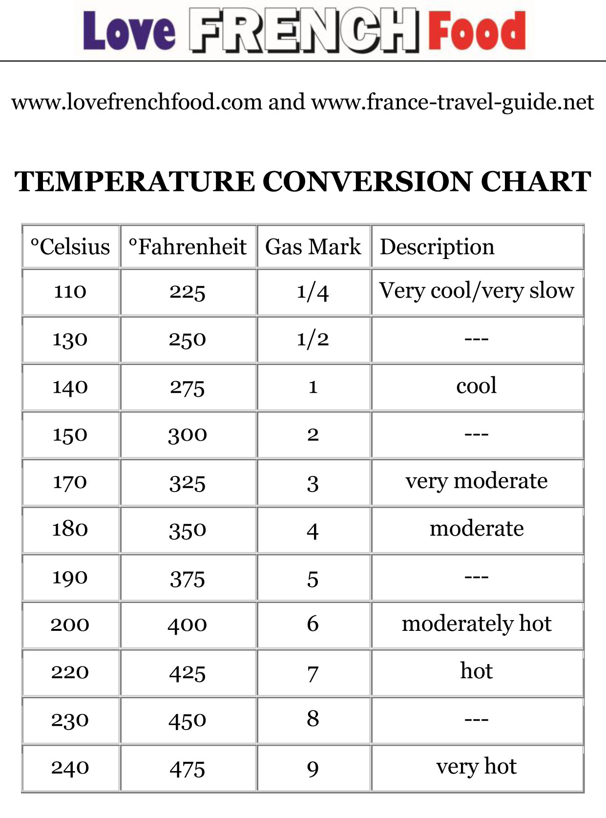 Conversion chart nvjuhfo Images